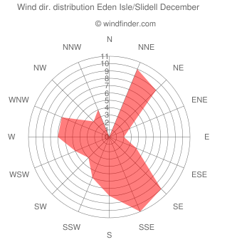 Wind direction distribution Eden Isle/Slidell December