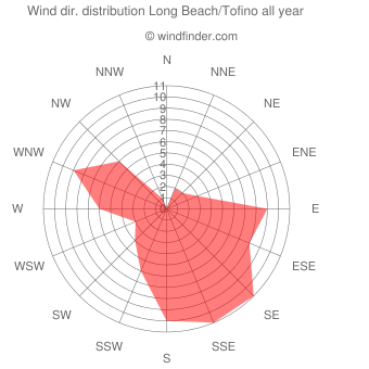 Annual wind direction distribution Long Beach/Tofino