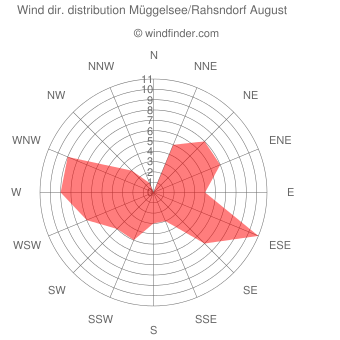 Wind direction distribution Müggelsee/Rahsndorf August