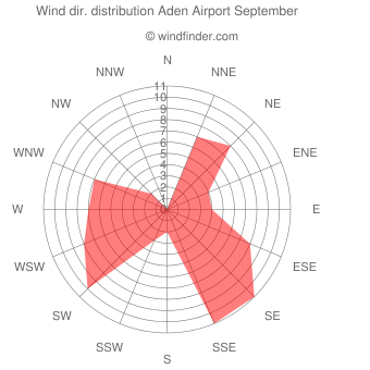 Wind direction distribution Aden Airport September