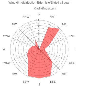 Annual wind direction distribution Eden Isle/Slidell