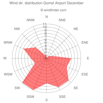 Wind direction distribution Gomel Airport December