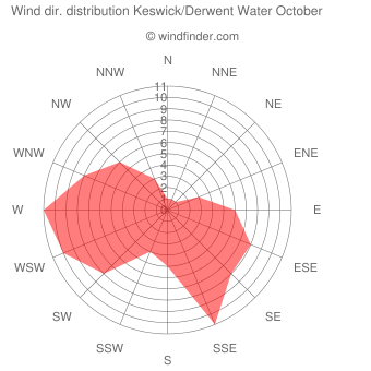 Wind direction distribution Keswick/Derwent Water October