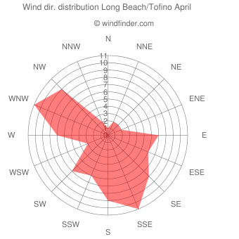 Wind direction distribution Long Beach/Tofino April