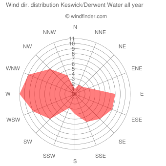 Annual wind direction distribution Keswick/Derwent Water