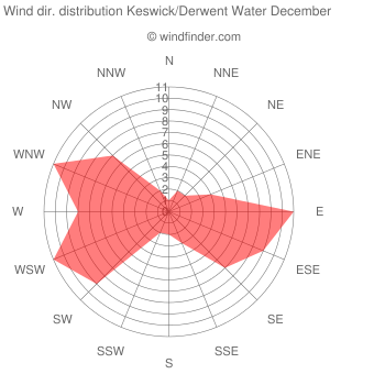 Wind direction distribution Keswick/Derwent Water December