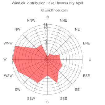 Wind direction distribution Lake Havasu city April
