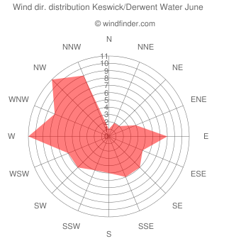 Wind direction distribution Keswick/Derwent Water June