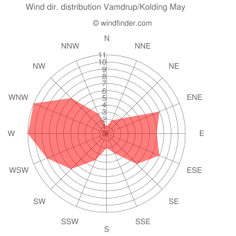 Wind direction distribution Vamdrup/Kolding May