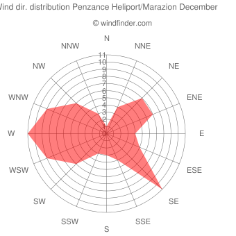 Wind direction distribution Penzance Heliport/Marazion December