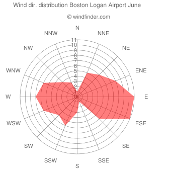 Wind direction distribution Boston Logan Airport June