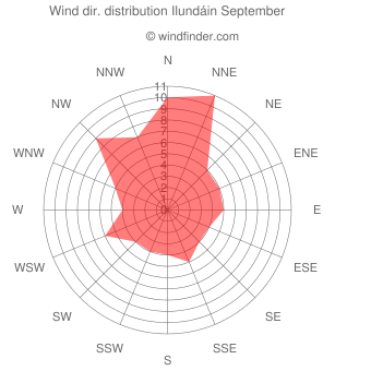 Wind direction distribution Ilundáin September