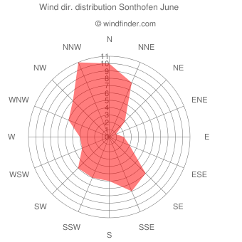 Wind direction distribution Sonthofen June