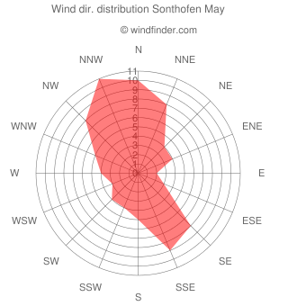 Wind direction distribution Sonthofen May