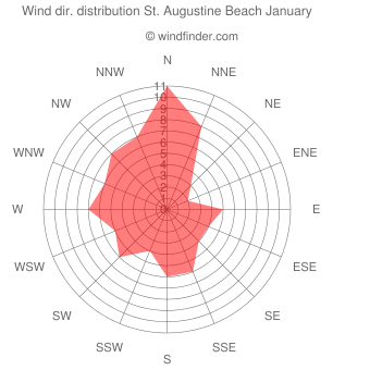 Wind direction distribution St. Augustine Beach January