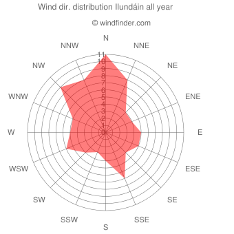 Annual wind direction distribution Ilundáin