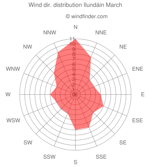 Wind direction distribution Ilundáin March