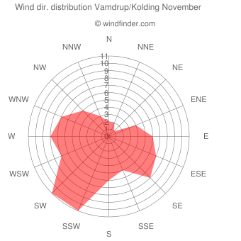 Wind direction distribution Vamdrup/Kolding November
