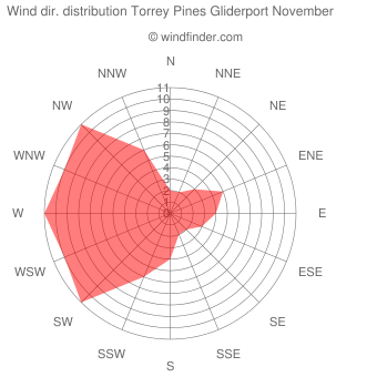 Wind direction distribution Torrey Pines Gliderport November