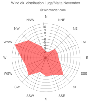 Wind direction distribution Luqa/Malta November