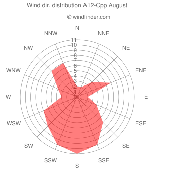 Wind direction distribution A12-Cpp August