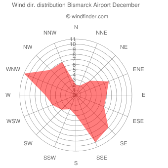 Wind direction distribution Bismarck Airport December