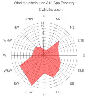 Wind direction distribution A12-Cpp February