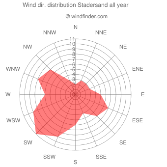 Annual wind direction distribution Stadersand
