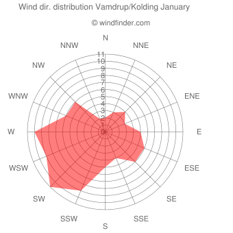 Wind direction distribution Vamdrup/Kolding January
