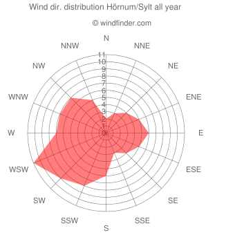 Annual wind direction distribution Hörnum/Sylt