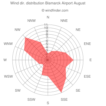 Wind direction distribution Bismarck Airport August
