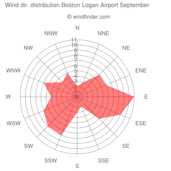 Wind direction distribution Boston Logan Airport September
