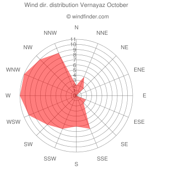 Wind direction distribution Vernayaz October