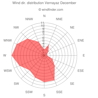 Wind direction distribution Vernayaz December
