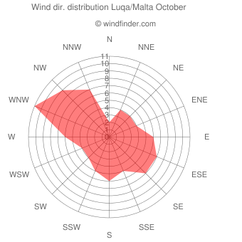 Wind direction distribution Luqa/Malta October
