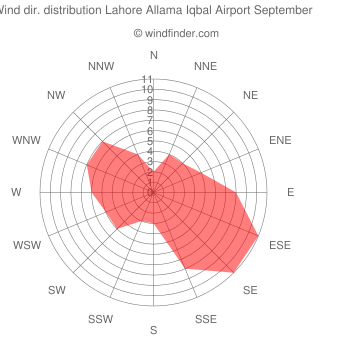 Wind direction distribution Lahore Allama Iqbal Airport September