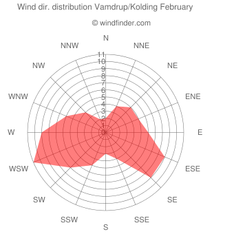 Wind direction distribution Vamdrup/Kolding February