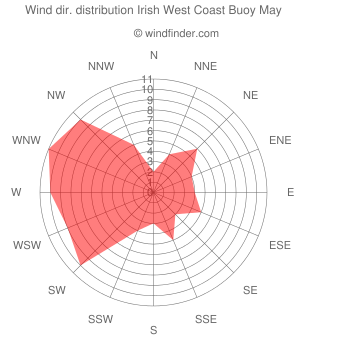 Wind direction distribution Irish West Coast Buoy May
