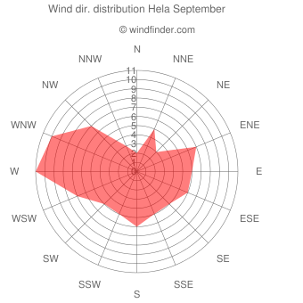 Wind direction distribution Hela September