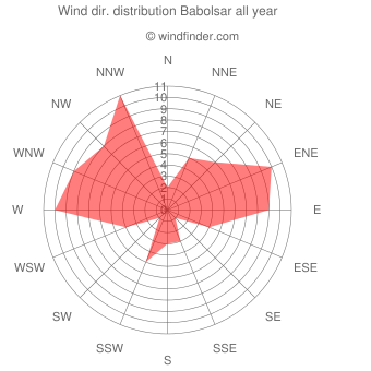Annual wind direction distribution Babolsar