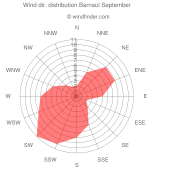 Wind direction distribution Barnaul September