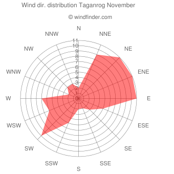 Wind direction distribution Taganrog November