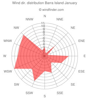 Wind direction distribution Barra Island January