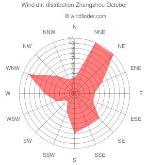 Wind direction distribution Zhengzhou October