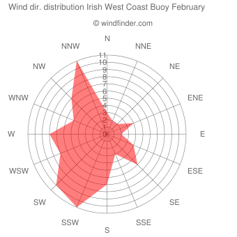 Wind direction distribution Irish West Coast Buoy February