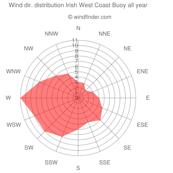 Annual wind direction distribution Irish West Coast Buoy