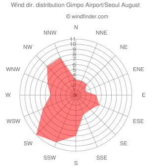 Wind direction distribution Gimpo Airport/Seoul August