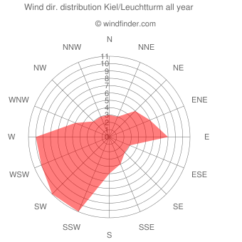 Annual wind direction distribution Kiel/Leuchtturm