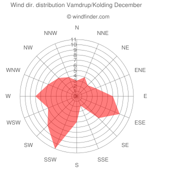 Wind direction distribution Vamdrup/Kolding December