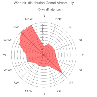 Wind direction distribution Gomel Airport July